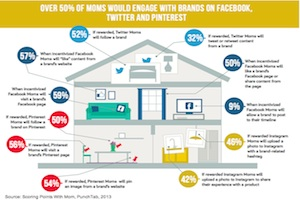 50% of Moms Would Engage With Brands on Facebook If Rewarded