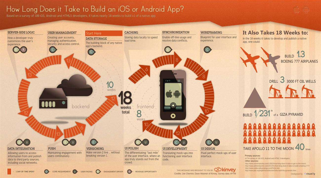 Kinvey infographic: How long does it take to build an app?