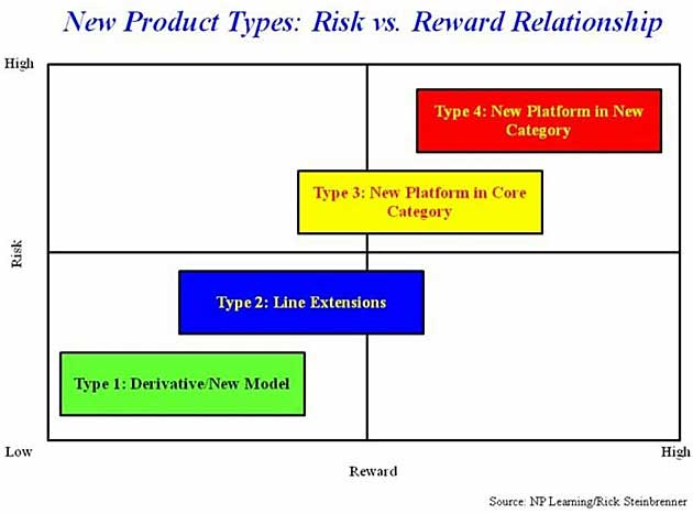 portfolio management for new products pdf
