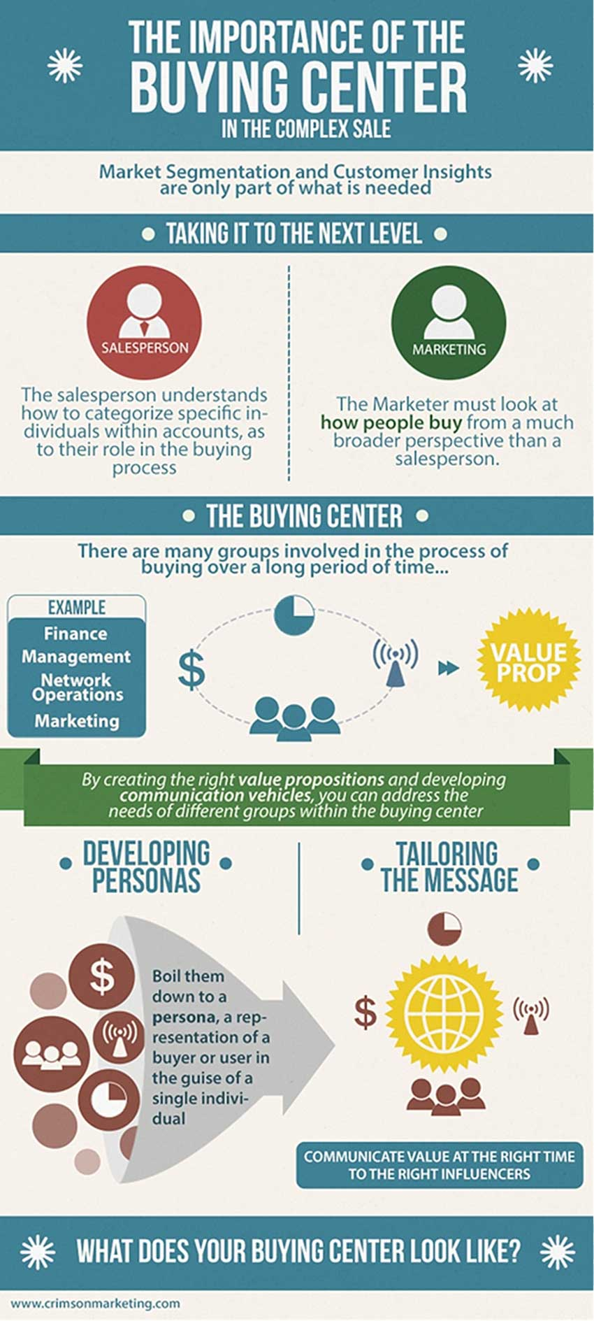 marketing strategy   understand how buyers buy marketing