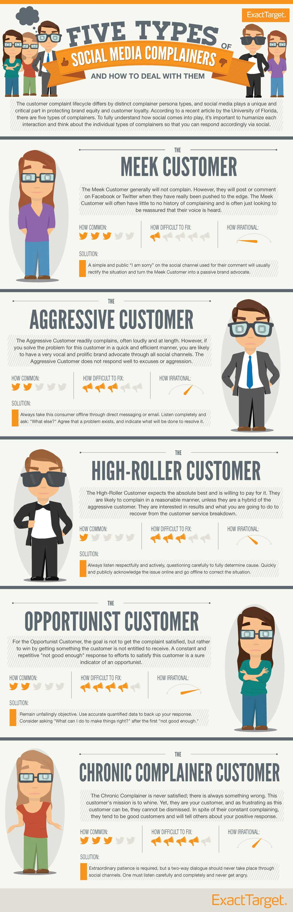 5 types of social customer complainers