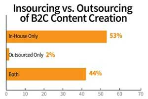 2013 B2C Content Marketing Benchmarks, Budgets, and Trends