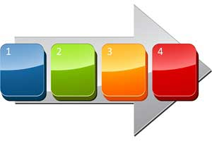 Four Steps to Ensuring Your Strategy Achieves Results