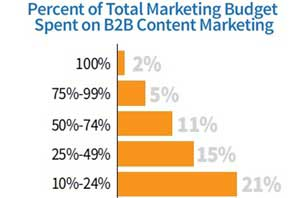 2014 B2B Content Marketing Benchmarks, Budgets, and Trends