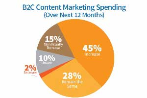 2014 B2C Content Marketing Benchmarks, Budgets, and Trends