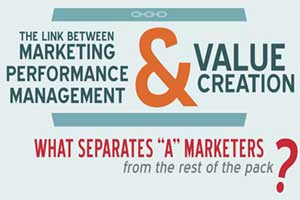 What Separates 'A' Marketers From the Rest of the Pack? [Infographic]