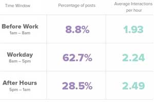 #SocialSkim: Audience Insights, LinkedIn Users and Content, Improved Facebook Video Ad CTRs