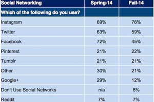 #SocialSkim: Facebook Interest Lists, Pinterest Picks, Socnets Teens Like, More!