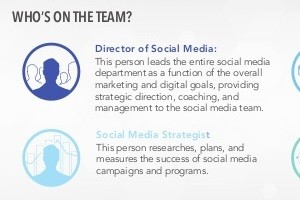 The State of the Social Media Team [Infographic]