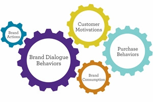 Five Ways Marketers Can Rev the Consumer Engagement Engine