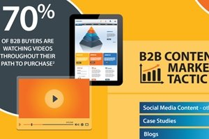 Media Channels the Brightest B2B Marketers Use to Drive Leads [Infographic]