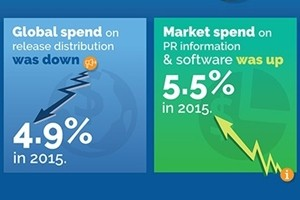 The Future of PR: Tech-Driven Media Intelligence [Infographic]
