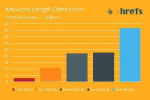 Keyword Selection: The Key to Earning High Search Ranking [Infographic]