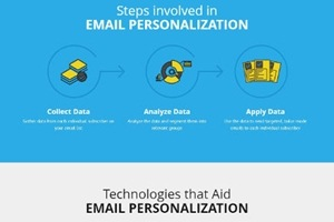 Email Personalization: The What, Why, and How of Hyper-Personalized Email [Infographic]