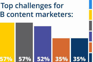 64 Statistics That Will Guide Your Content Marketing [Infographic]
