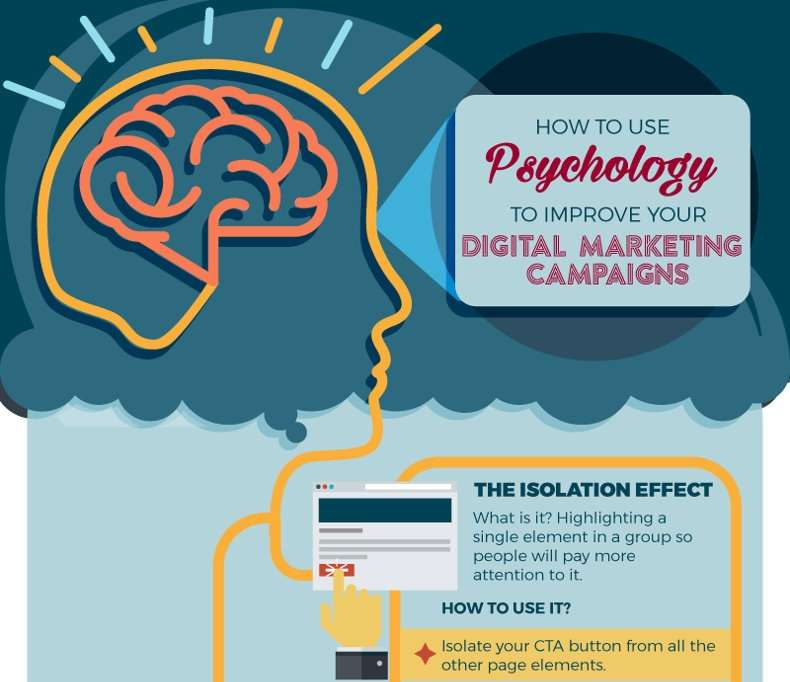 How to Use Psychology to Improve Your Digital Marketing Campaigns [Infographic]