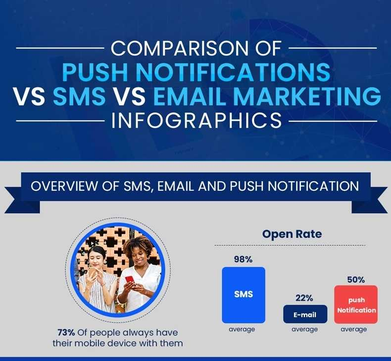 Push Notifications vs. SMS vs. Email: A Comparison [Infographic]