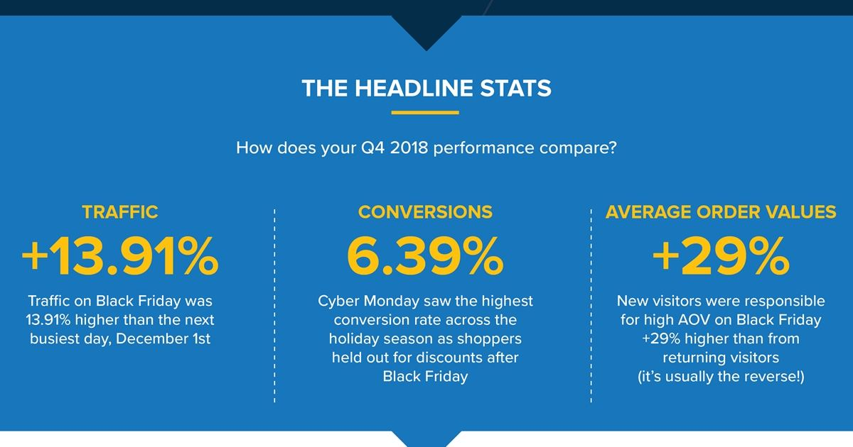 Ready for 2019 Holiday Season E-Commerce? It's Almost Time... [Infographic]
