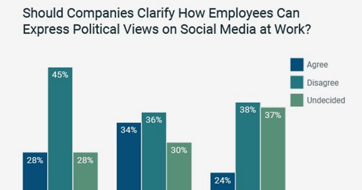 Politics, Social Media, and Work: How Attitudes Vary Among Generations