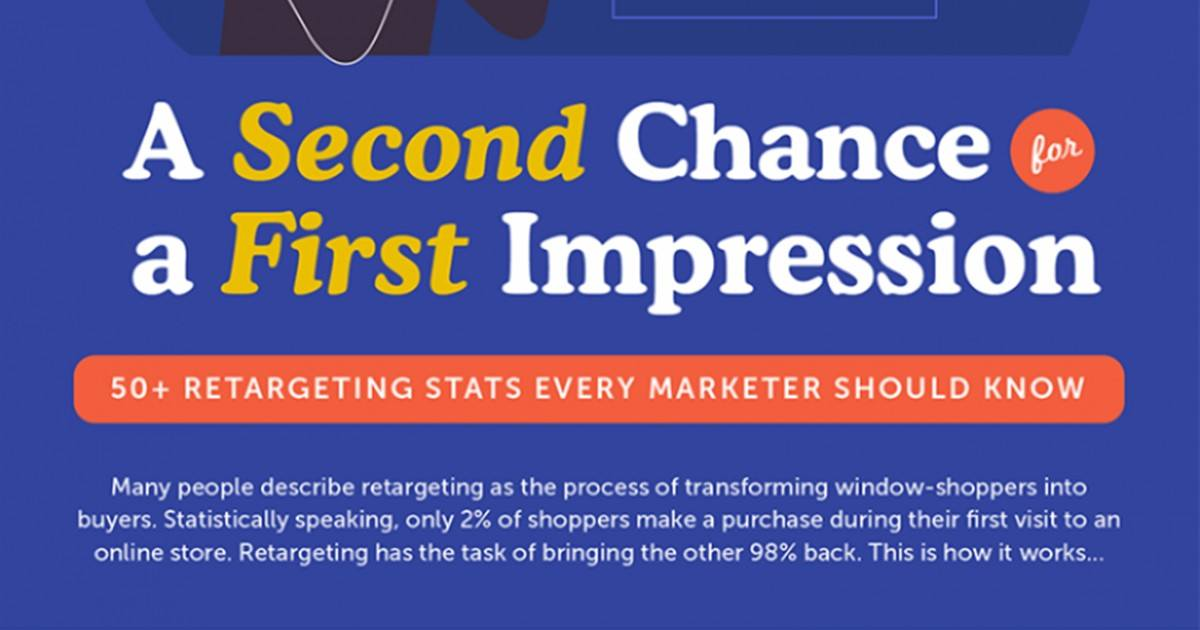 50+ Retargeting Statistics Marketers Should Know [Infographic]