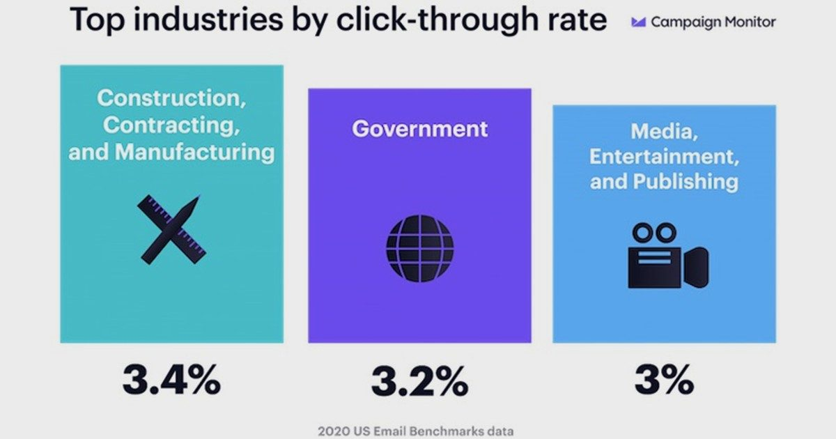 Email Benchmarks for 19 Key Industries