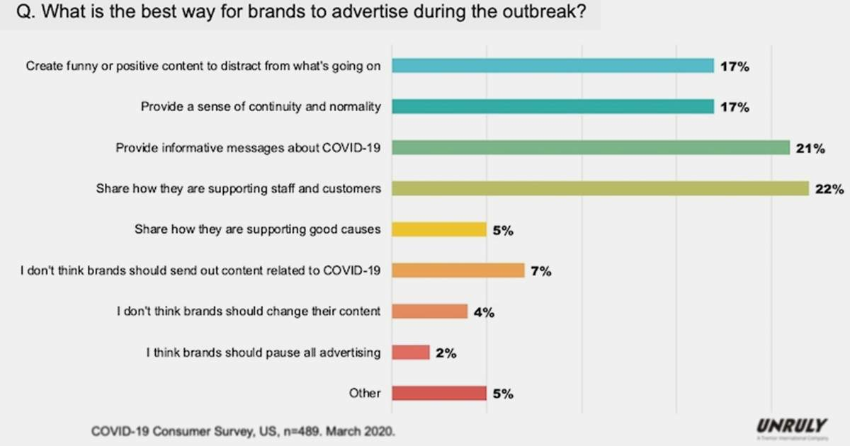 Advertising During the COVID-19 Outbreak: What Audiences Want