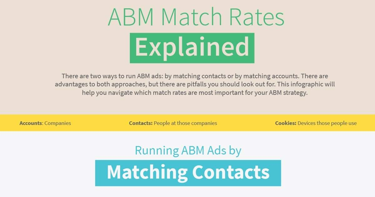 Account-Based Marketing Ad Match Rates Explained [Infographic]