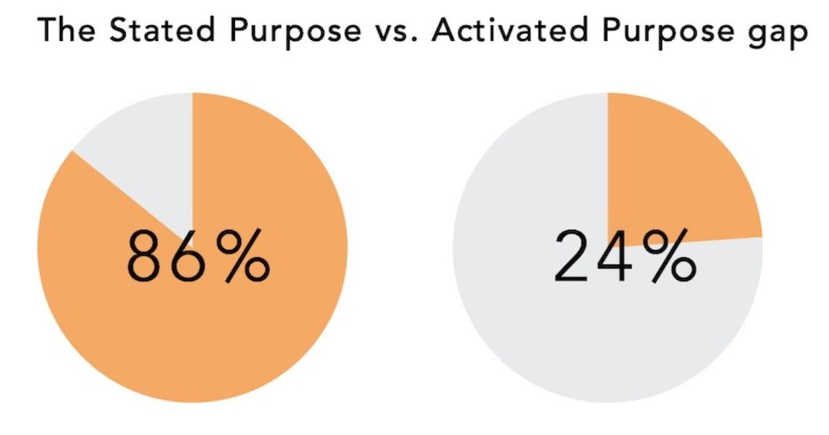 The 'Purpose Gap' Facing Many B2B Brands