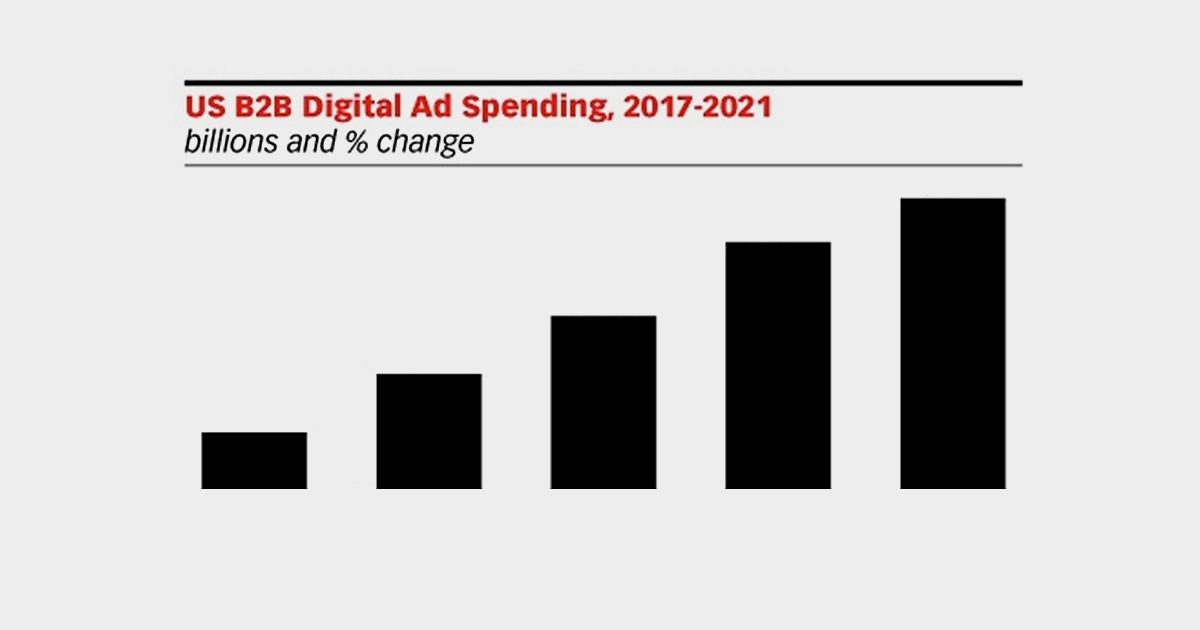 US B2B Digital Advertising Forecast for 2020-2021