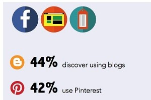 What Motivates Customers to Make Recommendations on Social Media? [Infographic]