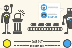 Everything You Need to Know About Real-Time Bidding [Infographic]