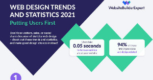 Web Design Stats and Trends for 2021 [Infographic]
