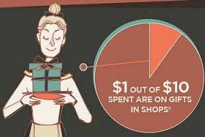 14 Marketing Tactics to Drive Online Sales [Infographic]
