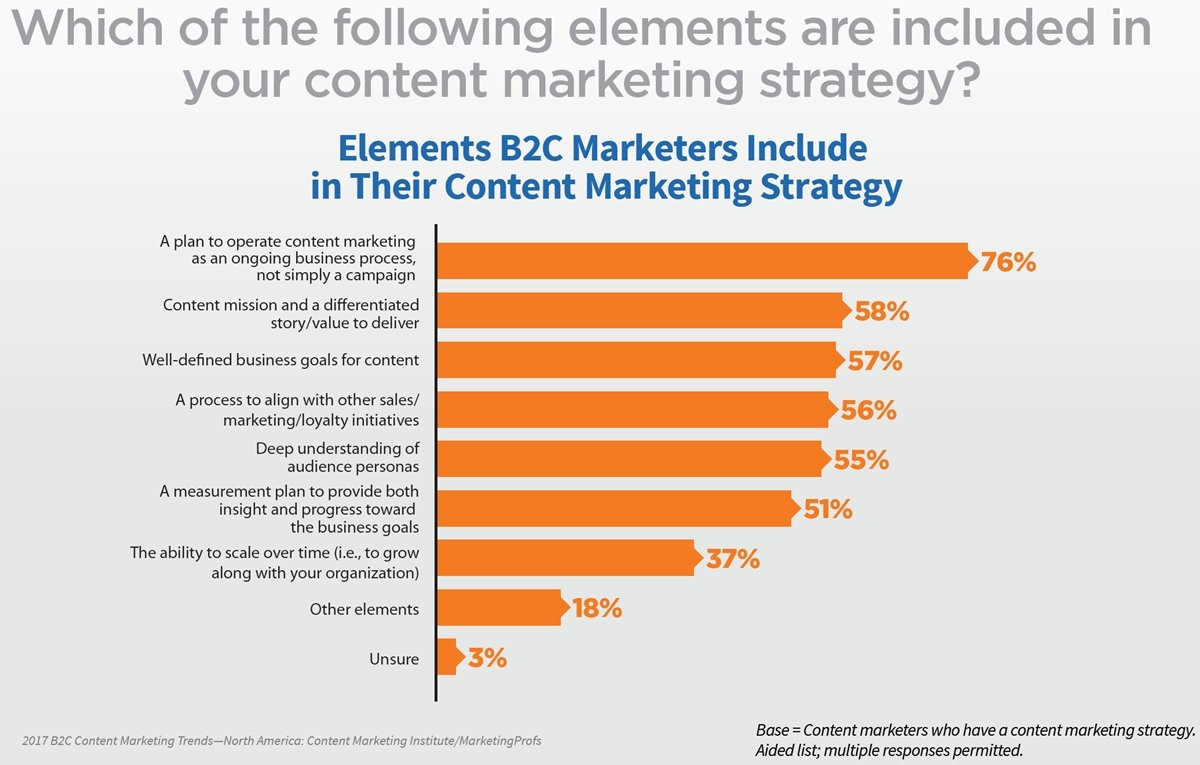 b2b and b2c marketing strategies While both b2b and b2c marketers may use the same terminologies,  your  buyer personas before you can build out your marketing strategy.