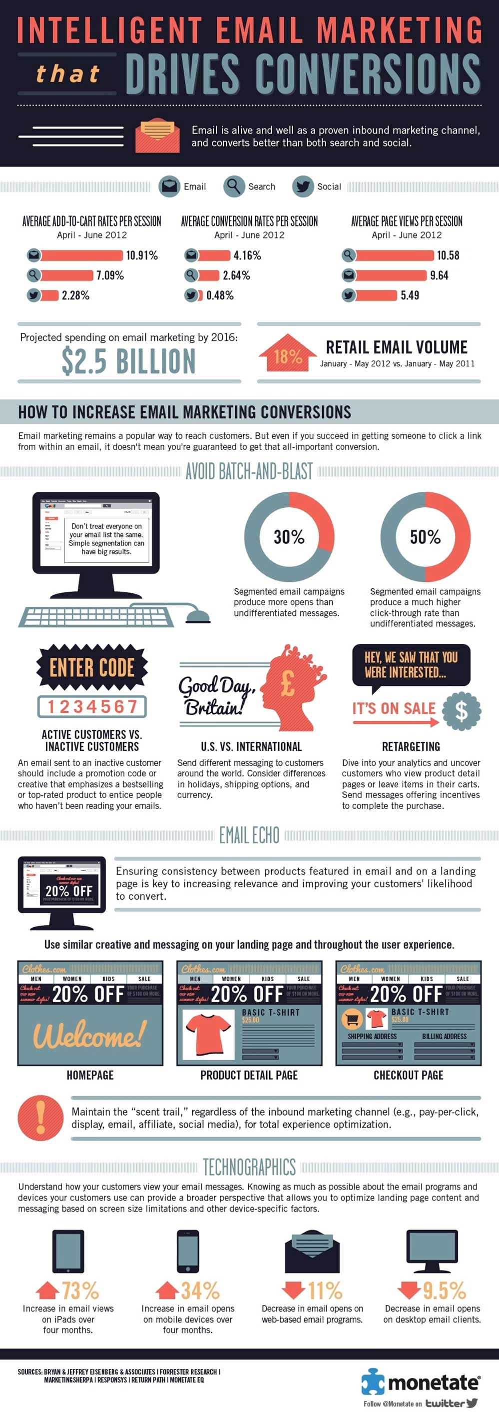 How to Increase Email Marketing Conversions [Infographic]
