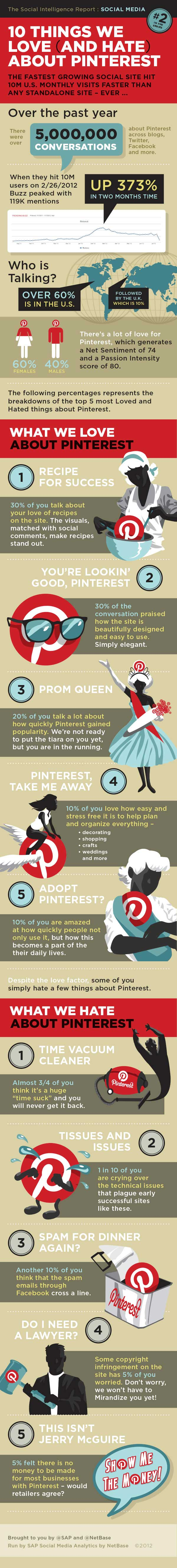 Pinterest Love and Hate