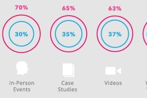 Confidence Boost: Marketers Get More Savvy With Content Marketing [Infographic]