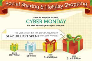 Cyber Monday Social Sharing and Shopping Predictions [Infographic]