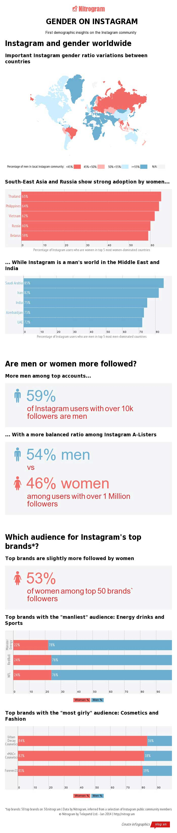 Men vs. Women on Instagram [Infographic]
