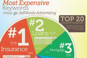 Where Does Google Make Its Money? Top 20 Google AdWords Keyword Categories