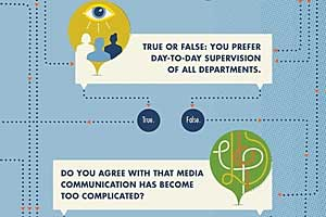 Should You Hire, or Contract, Your Marketing Team? [Infographic]