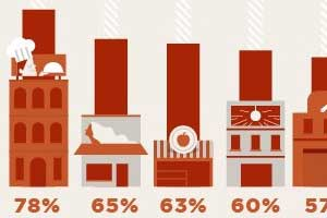 How Yelp Can Help... Small Businesses Take Advantage of Reviews [Infographic]