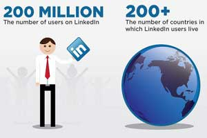 LinkedIn: Revolutionizing the World of Recruiting [Infographic]