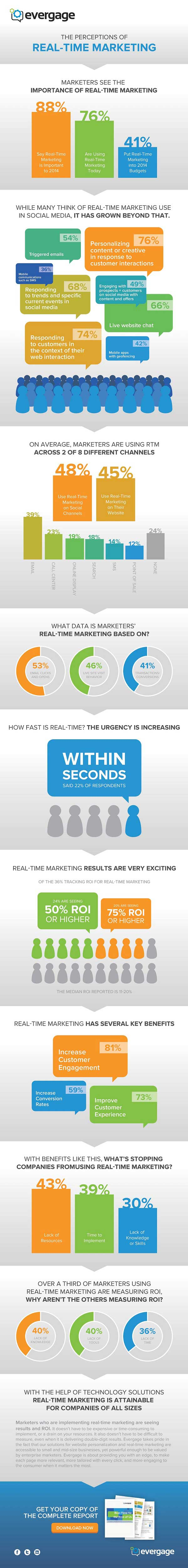 Marketers' Perceptions of Real-Time Marketing [Infographic]