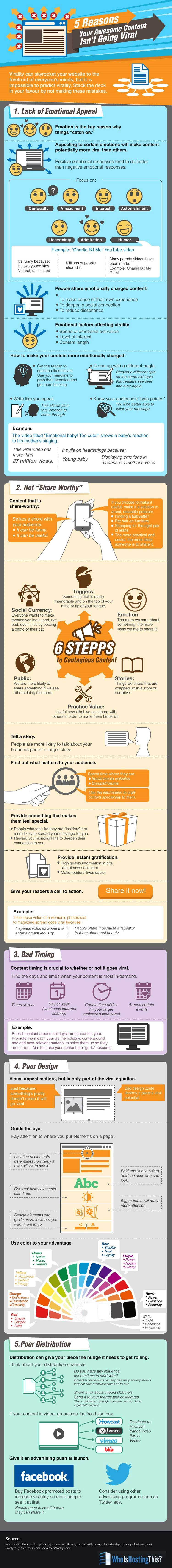 Five Reasons Your Awesome Content Isn't Going Viral [Infographic]