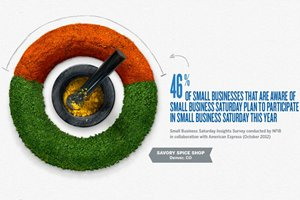 Small Merchants Expect Holiday Sales Boost From Small Business Saturday [Infographic]