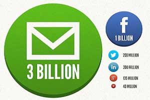 Social Sharing Boosts Email Results [Infographic]
