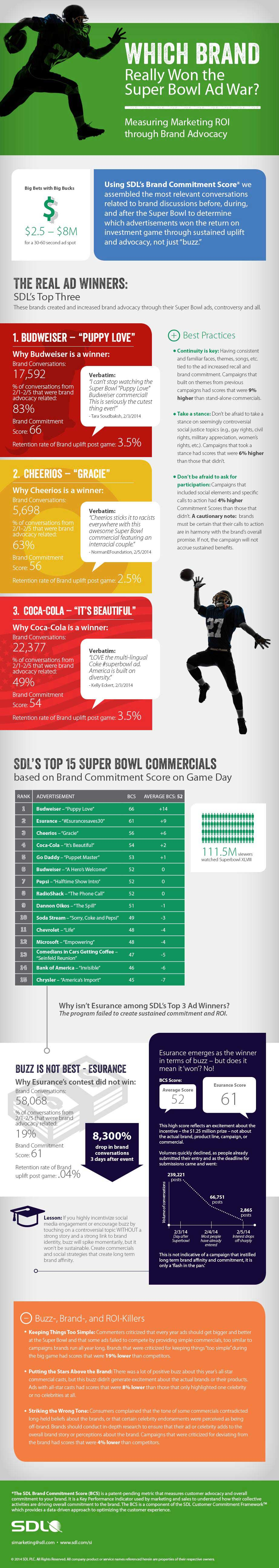 Which Brand Really Won the Super Bowl Ad War? [Infographic]