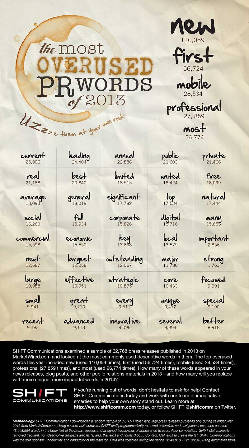 Top 50 Overused Words in Press Releases [Infographic]