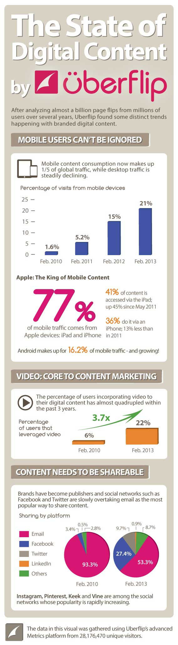 The State of Digital Content [Infographic]